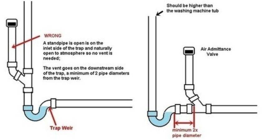 22 Fresh How To Install Air Admittance Valve
