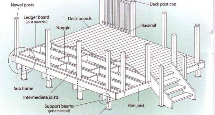 Awesome Wood Deck Ideas Plans House