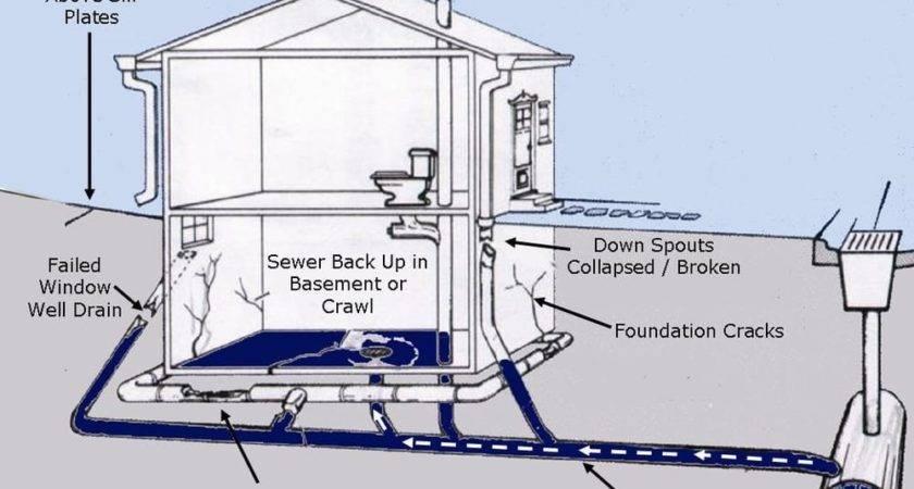 Basement Sub Slab Sewer Systems Back Flood
