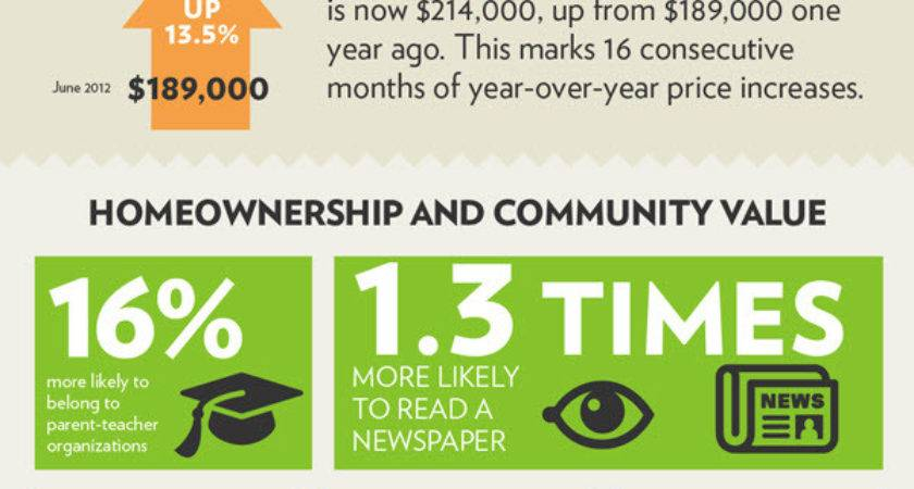 Benefits Home Ownership Infographic