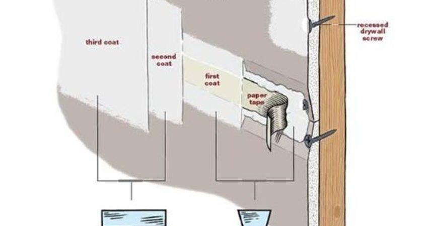 Best Drywall Mud Ideas Pinterest Repair