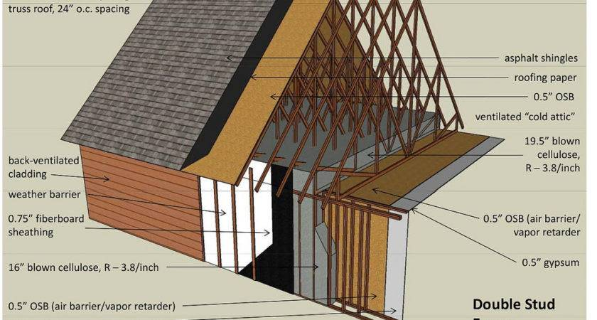 Best Wall Construction Passive House