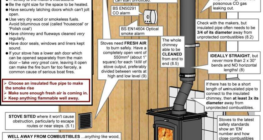 Can Install Wood Burning Stove Log Cabin