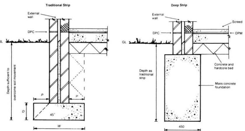 Concrete Foundation Diagram Wiring Schemes