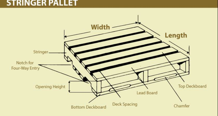 Custom Pallet Manufacturing Recycling