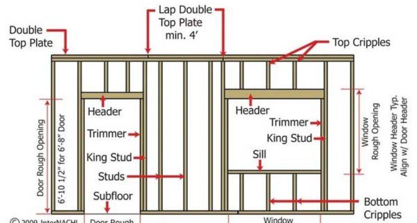 Doors Windows Framing Window Other Diagram