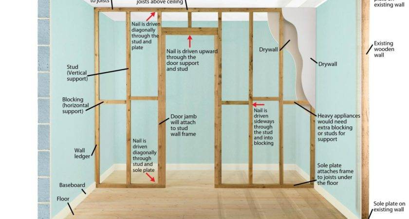 Fantastic Interior Wall Framing Layout Rbservis