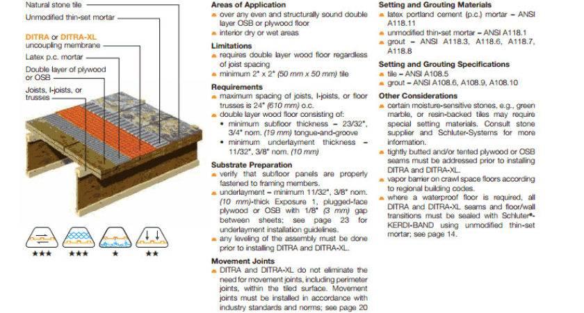 Flooring Should Install Plywood Subfloor