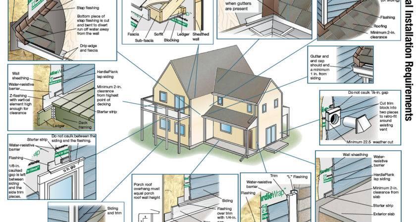 Follow Fiber Cement Siding Installation Instructions