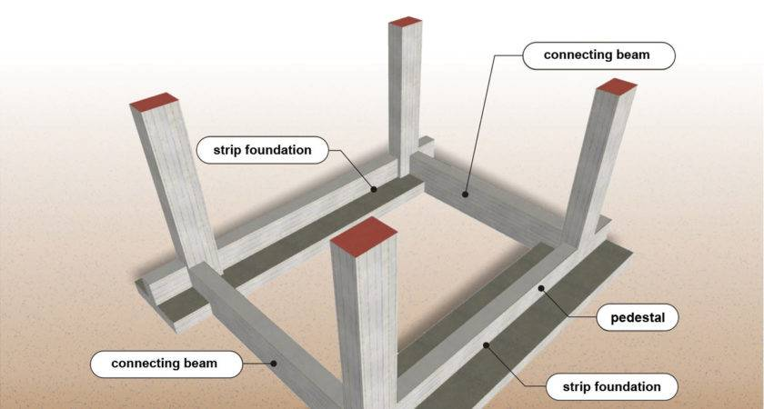 Foundation Buildinghow