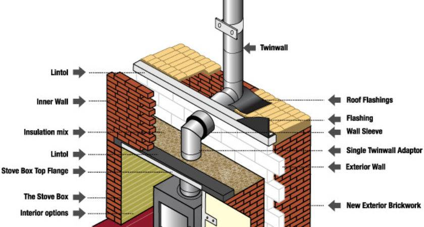 Option Chimney Problem New Eco Space