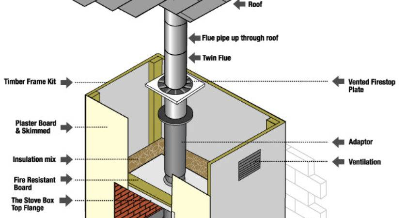 Option Your House Has Chimney