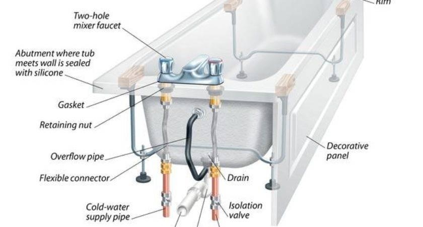Plumbing Repair Services Replacing Your Bathtub