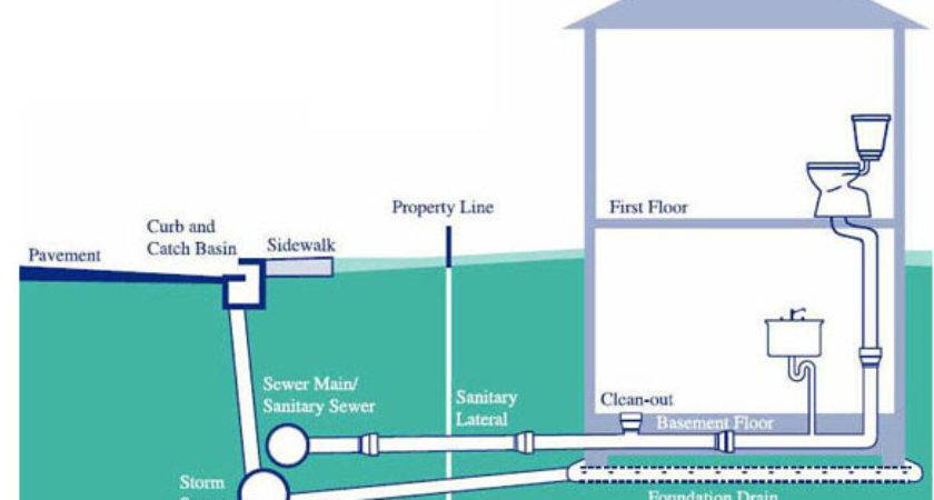 Sanitary Vent Diagram Engine