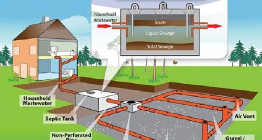 Septic Tank Components Design Based