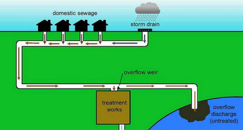 Sewer System Diagram House