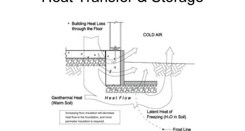 Slabs Colder Climates Part Installing Frost