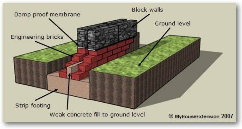 Strip Foundation Solid Ground Floor Cavity Wall