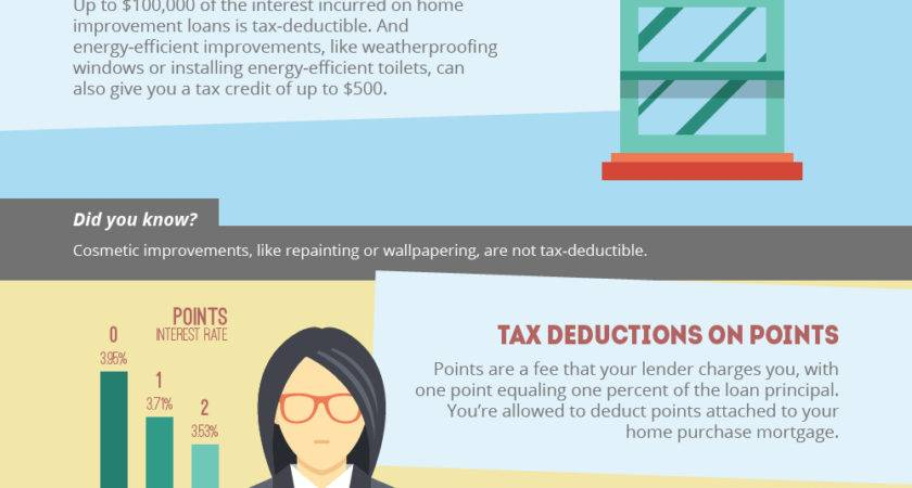 Tax Breaks Benefits Owning Home