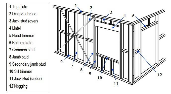 Awesome 21 Images Wall Framing Diagram