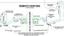 Venting Technical Information Septic System Leach