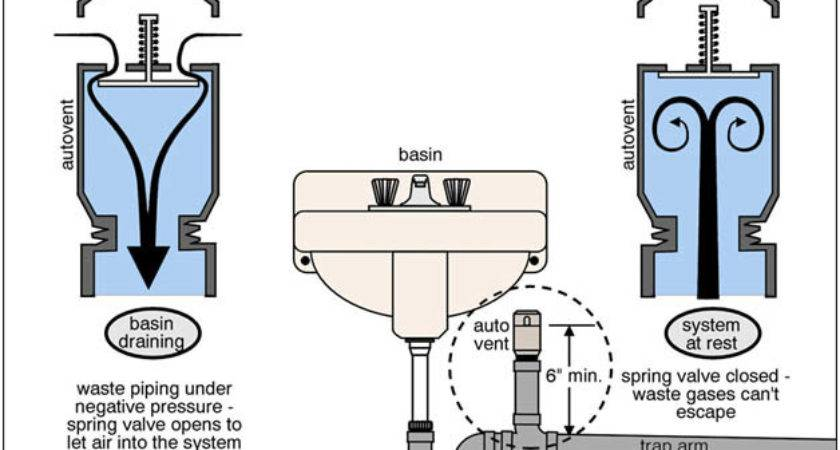 Waste Plumbing Importance Venting Part One